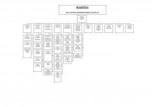 Organogramma PE Florinas-small